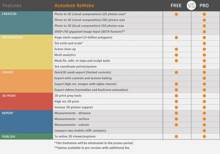 Remake Free vs PRO